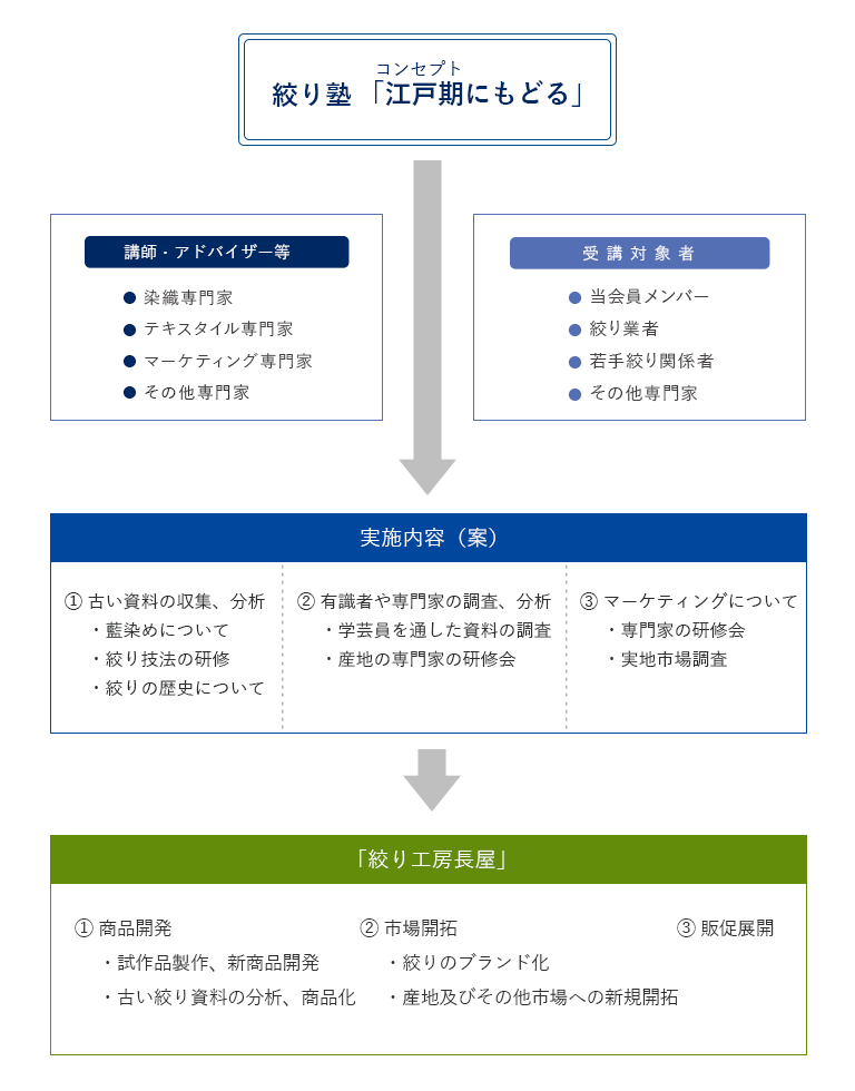 図_絞り塾