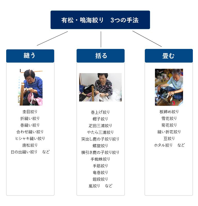 有松・鳴海絞り 3つの手法